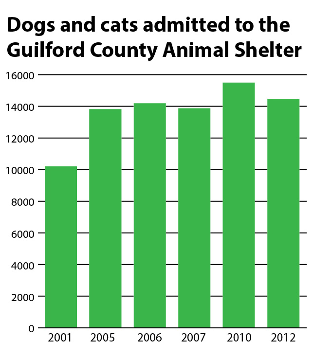 the issue of overpopulation of dogs and cats in the united states There are millions of homeless animals across the united states and not enough  homes to help care for them join us as we cover the topic of.
